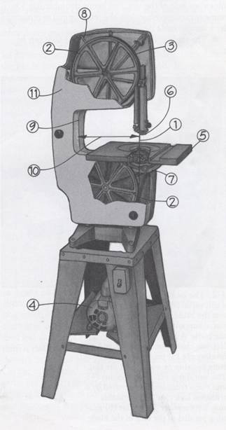 diagram of bandsaw