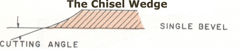chisel wedge