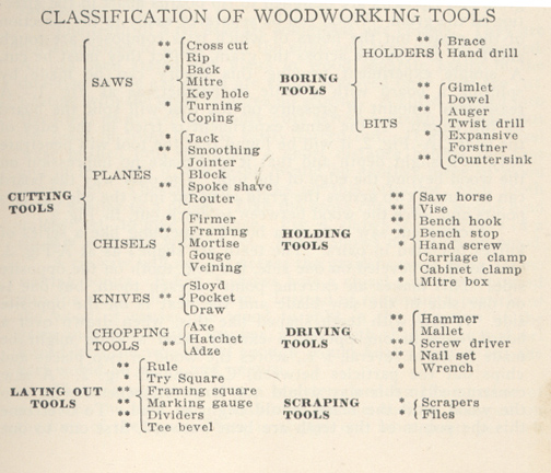 classification_woodworking_
