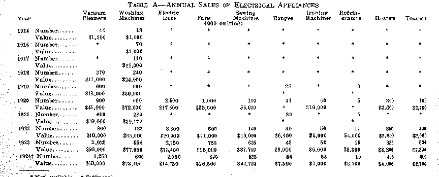 annaul sales of electrical appliances