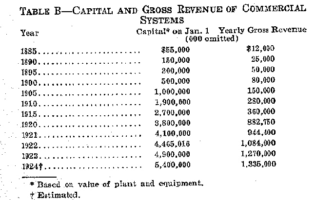 capital and gross revenue of commercial systems