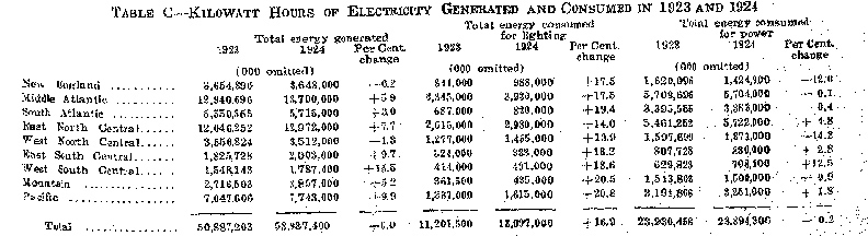 kilowatt hours of electricity generated 1923-1924