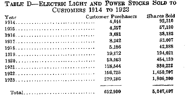 electric light and poweer stocks sold 1914 to 1923