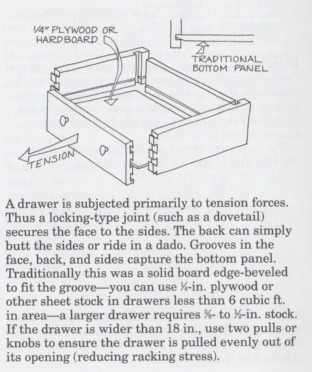 Evolution of Drawer Construction #1