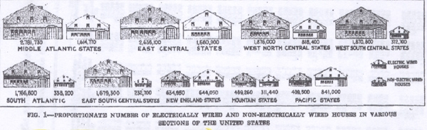 wired vs unwired houses